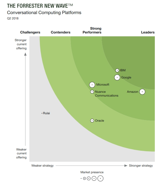 Forrester Research Inc. The Forrester New Wave™: Conversational Computing Platforms, Q2 2018